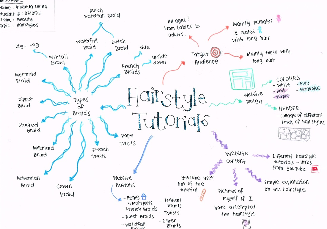 Blog 1 Brainstorm Amp Mind Map Bmc2314 Interactive Media